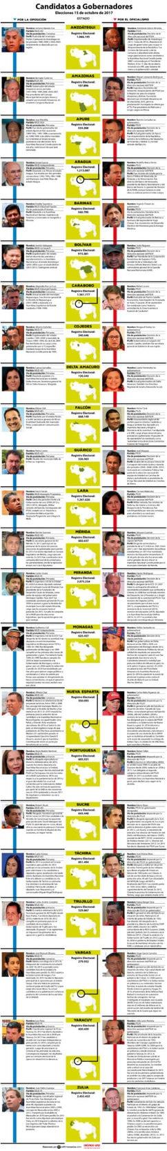 infografía, milfri pérez, elecciones regionales, candidatos, mud, psuv