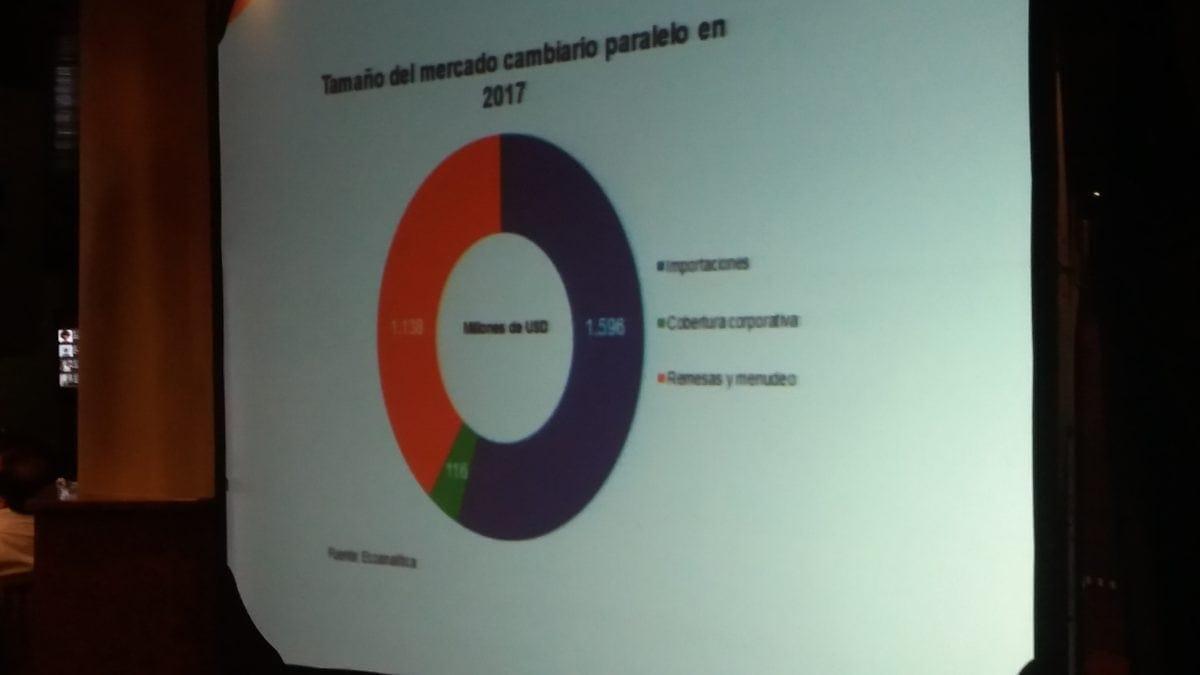 43% de las operaciones en el mercado paralelo son de menudeo y remesas
