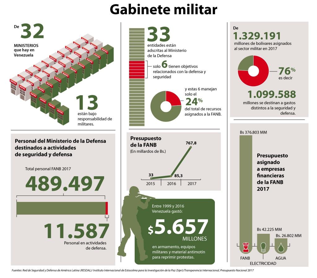 ¿La revolución convirtió a los militares en payasos? - Página 5 Gabinete-militar