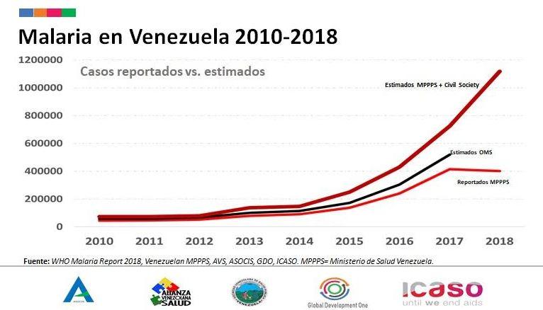 zonas endemicas de chagas en venezuela