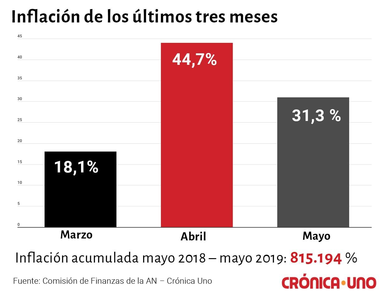 acumulado inflacion 2019