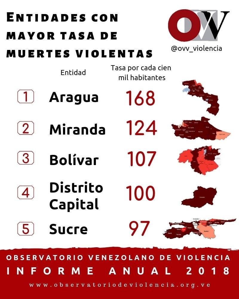vIOLviolencia policial en aragua